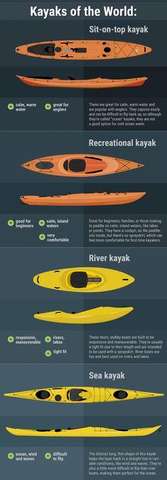 Beginner's Guide to Sea Kayaking: Kayaks of the World https://uk.pinterest.com/uksportoutdoors/kayakiing/