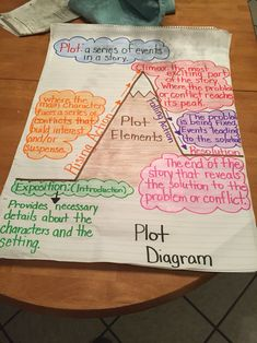 Plot elements diagram: 5th grade                                                                                                                                                     More
