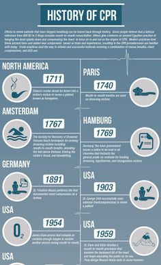 History of CPR ~ via Anatomy in Motion