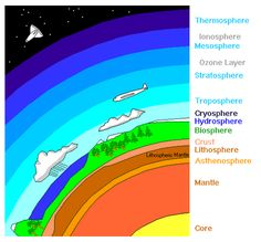 Grade 3 - Science - Rocks and Minerals - Crust Lithosphere - From the atmosphere to the core.