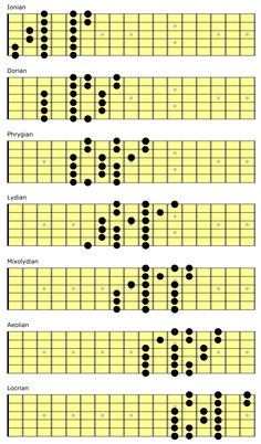 3 Note Per String Scales