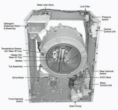 Samsung WF0804Y8E WF0104W8N1 Washing Machine Service ...