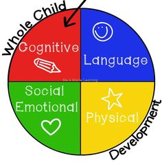Kindergarten Readiness: Social Emotional Development (from Me Marie Learning) Physical Development In Children, Social Emotional Development, Language Development, Development Milestones, Whole Brain Child, Whole Brain Teaching, Kindergarten Readiness, School Readiness, Kindergarten Learning