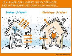 Wärmedurchgangskoeffizient und Wärmedurchlasswiderstand – Je kleiner der Wärmedurchgangskoeffizient (U-Wert), desto geringer der Wärmeabfluss durch das Bauteil. Dieser Zusammenhang ist linear – also: halber U-Wert = halbierter Wärmestrom. Je größer der Wärmedurchlasswiderstand (R-Wert) einer homogenen Bauteilschicht, desto größer seine Wärmedämmwirkung. Bauen, Energiewende, Energieeffizienz, Sanieren, Renovieren, Dach, Fassade, Dämmung, EnEV, Polyurethan, Dämmstoff, Bauphysik, IVPU, PUonline