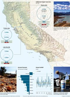 California's drought is exposing a series of problems in the US's most populous state