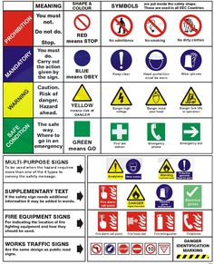 Safety signs and symbols are important safety communicating tools, they help to indicate various hazards that present in plant site or workplace. At the same time, they warn workers to always keep watching out for those hazards Read more… Safety Signs And Symbols, Safety Rules, Safety Tips, Safety At Work, Road Safety Signs, Fire Safety, Health And Safety Poster, Safety Posters, English Lessons