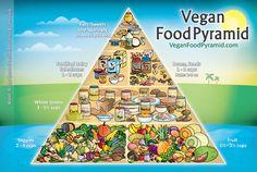 Vegan food pyramid