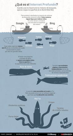 Qué es el Internet profundo o Deep Web #infografia #infographic #internet