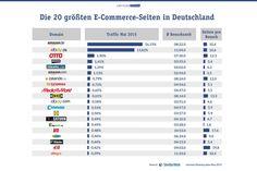 http://www.gruenderszene.de/galerie/top-20-ecommerce?pid=8512
