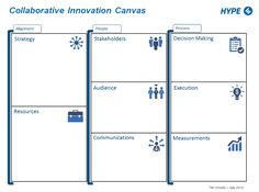 The Collaborative Innovation Canvas: A Visual Strategy | Tim Woods | LinkedIn