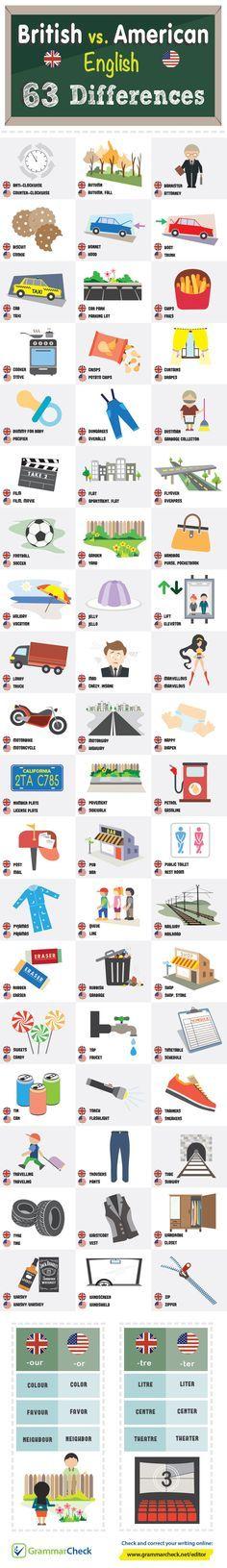British vs. American English: 63 Differences