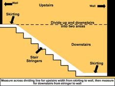 Diagram showing how to measure a stairwell for wallpaper