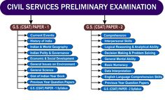 Union Public Service Commission-UPSC Recruitment-Civil Services (Preliminary) Examination 2017 980 Vacancies-Apply Online-Last date 17 March 2017 Gernal Knowledge, General Knowledge Facts, Knowledge Quotes, Exam Study Tips, Exams Tips, Ias Study Material, Upsc Civil Services, Study Motivation Quotes, Motivation Success