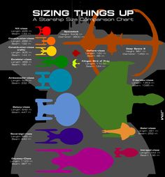 """Size comparison chart of different ships & space stations and spacedocks in the """"Star Trek"""" universe"""