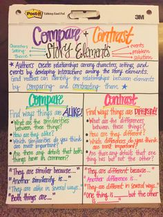 Compare And Contrast Anchor Chart  Reading  Anchor Charts Compare  Rd Grade Compare And Contrast Anchor Chart With Guiding Questions And  Sentence Starters Teaching Reading Essay In English For Students also English Essay Papers  Theses For Sale