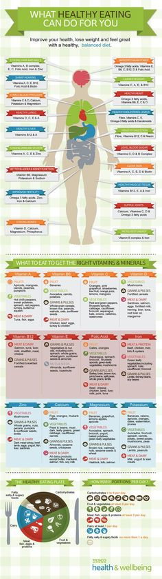 Infographic on what vitamins and minerals are good for your body.