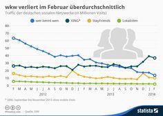 Infografik: #XING. Das letzte ernstzunehmende deutsche Netzwerk? via Statista