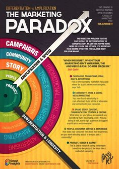 "Digital marketing infographic & data visualisation The Marketing Paradox ""When in doubt, when your marketing isn't working, th. Digital Marketing Strategy, Inbound Marketing, Marketing Plan, Sales And Marketing, Marketing Tools, Internet Marketing, Media Marketing, Online Marketing, Marketing And Advertising"