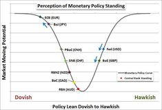 Fed set for very gradual rate path after expected Dec 16 hike Monetary Policy, Exchange Rate, Central Bank, Embedded Image Permalink, Perception, Knowledge, Learning, Stretches, Campaign