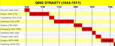 Marks on Chinese Porcelain - The Qing Dynasty (1644-1912) and their reign marks