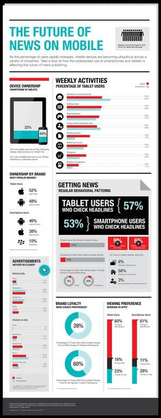 The future of news on mobile. #infographic #publishing #digital