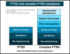 PTSD and complex PTSD - similarity and differences in symtoms - read more on http://traumadissociation.com/complexptsd