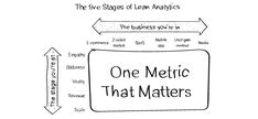 "What is ""Lean Analytics""? - Growtheus"