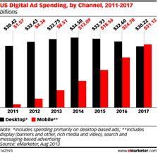 Report: Desktop Ad Spending Will Peak in 2014 Social Media Statistics, Social Media Marketing Agency, Digital Media Marketing, Digital Marketing Strategy, Online Marketing, Display Banners, Display Ads, Search Ads, Mobile Advertising