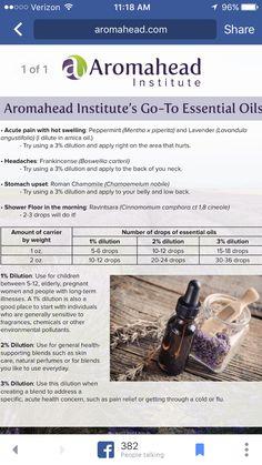 Aromahead Institute favorite oils