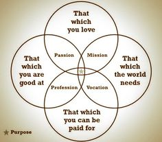 Purpose has been a common theme in this week's readings. This graphic does a nice job of showing the overlap of passion and purpose with vocation and profession . Great Quotes, Inspirational Quotes, It Service Management, Talent Management, Management Tips, You Are The World, Life Purpose, Finding Purpose, Self Improvement