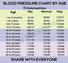 What Should Your Blood Pressure Be According To Your Age! Is It ...