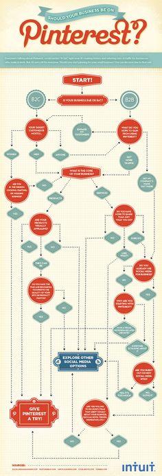 Pinterest, convient-il à votre business ?