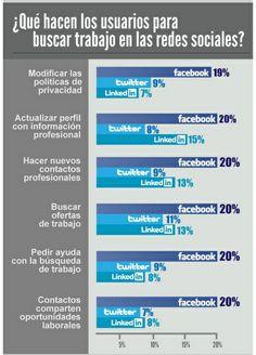 ¿Qué hacer para buscar trabajo en Redes Sociales?