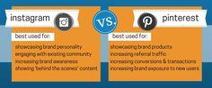 Instagram versus Pinterest http://www.v9seo.com/blog/2015/01/13/instagram-vs-pinterest-whats-best-brand/