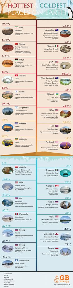 The hottest and coldest places in the world revealed | Daily Mail Online
