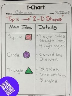 How to Use T Charts in Math Class - Help students visually organize their thoughts and ideas.