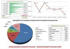 Andamento settimanale pagine viste su spaghettitaliani.com dal 15/11/2015 al 21/11/2015