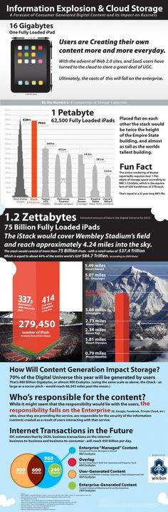 Cloud storage information