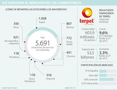 El negocio de Copec y Exxon está bajo la lupa Chart, Magnifying Glass, Financial Statement, Bass, Business