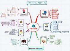Mindmap réalisée avec XMind : la méthode CQQCOQP