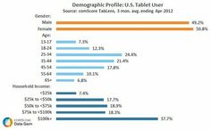 Mobile - #Tablet #Market Reaches a 'Critical Mass' in US : #demographics of tablet #users