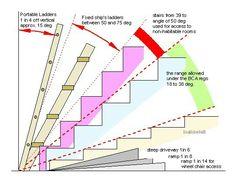 Angles for Different Types of Stairs - Architecture Admirers Loft Stairs, House Stairs, Stairs Architecture, Architecture Details, Stair Angle, Stair Dimensions, Portable Ladder, Escalier Art, Ship Ladder