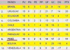 FIFA QUITA LOS PUNTOS A BOLIVIA Y SE LOS DA A PERÚ Y CHILE EN LAS ELIMINATORIAS RUSIA 2018