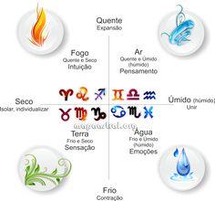 4 elementos,4 elements, astrology, zodiac, horoscop, astrologia,  Astrologia, signos, mapa astrológico, zodiaco