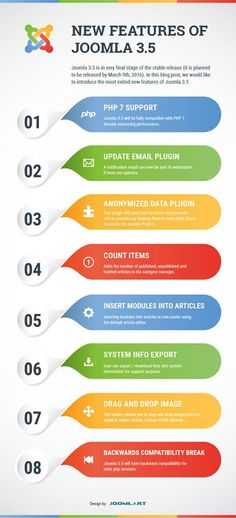 Infografia: Actualizaciones Importantes del joomla 3.5
