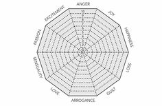 To be a method great actor, it is important to learn to express all the emotions on the Wheel of Emotion well. Find out more here.