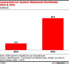 In-Vehicle Connectivity Takes the Front Seat Among Automakers #cars