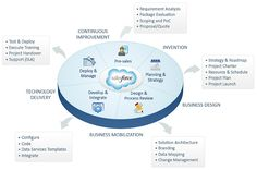 TatvaSoft, a specialist provider of enterprise application development and application maintenance services, embraces Salesforce implementation and customization service. Our Salesforce services help our partners to provide state of art solutions that maximize productivity which ultimately boost business and technical value.