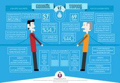 Sarıgül vs Topbaş #infografik #2014 #yerelsecim #30mart