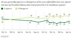 Americans Remain Negative Toward Healthcare Law
